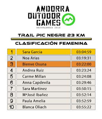 Clasificación Femenina - Trail Pic Negre 23K