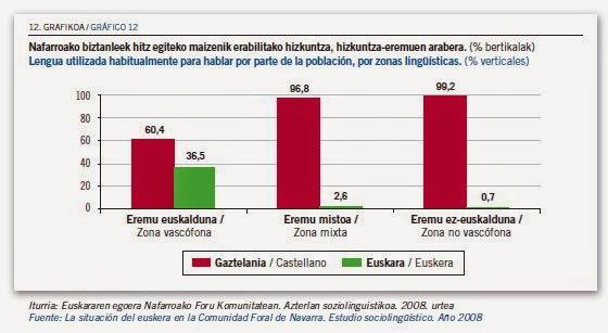 Iñaki Iriarte: El vascuence en Navarra. Un debate pendiente
