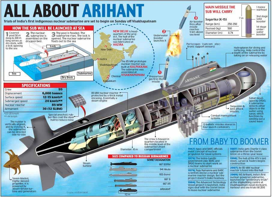 submarine matters arihant 39 s reactor nowhere near ready. Black Bedroom Furniture Sets. Home Design Ideas
