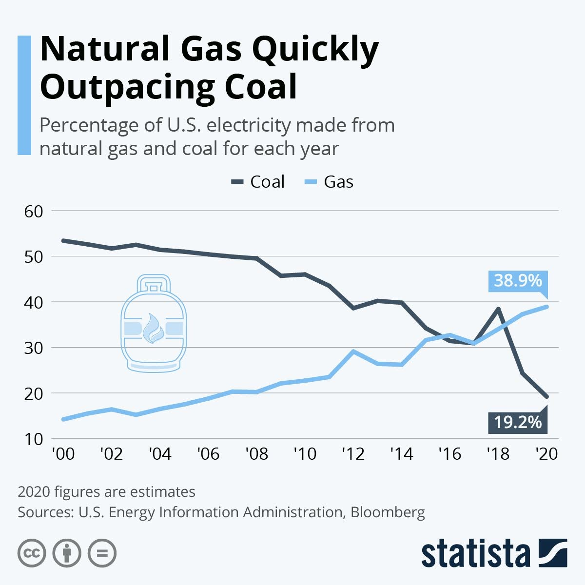 natural-gas-quickly-outpacing-coal-infographic