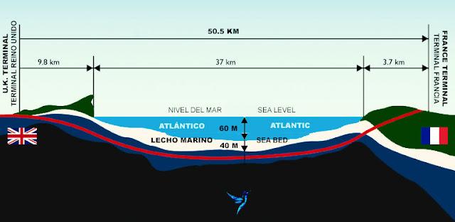 mapa de eurotúnel con gráfica bajo el mar, tamaño en m y km