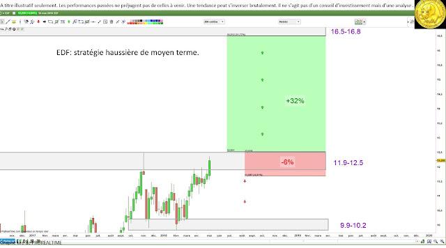 Analyse technique #EDF $EDF [11/05/18]