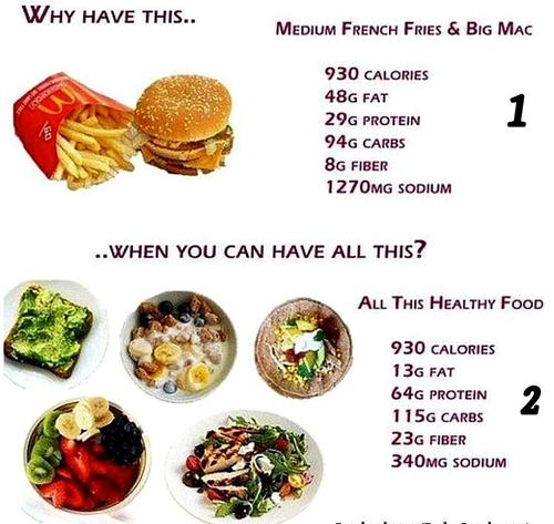 Anywhere Fitness Pt A Visual Comparison Of Calories In Food