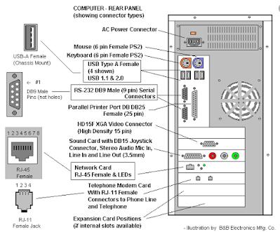 Pengertian Casing Komputer/CPU Bagian-bagian Dan Fungsinya