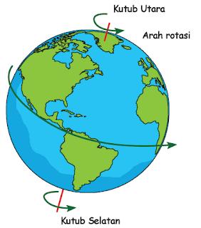 rotasi Bumi www.simplenews.me