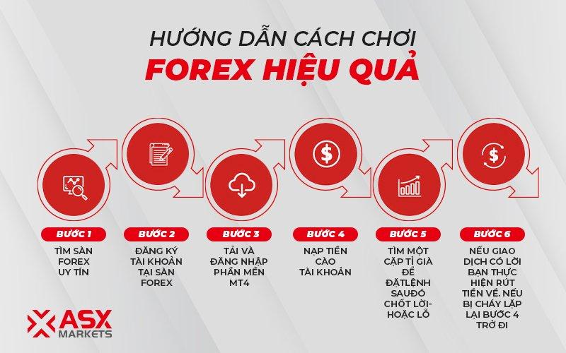 Đầu tư Forex 2021 : Hướng dẫn cách chơi Forex hiệu quả