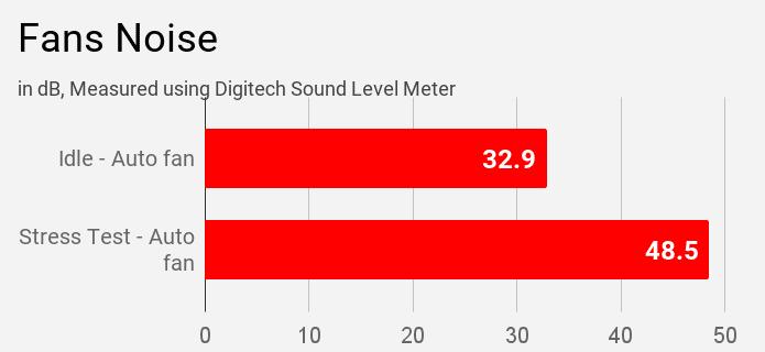 Asus Vivobook S14 S403JA fans noise during different modes of stress test.