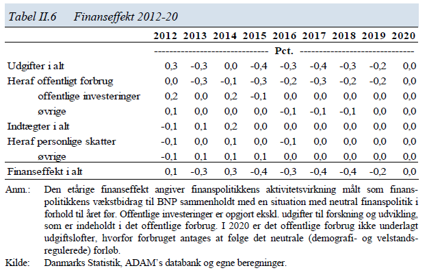 f71fa42e618 Det er formentlig derfor, at Danmark siden 2012 har ført en stort set  neutral finanspolitik (Kilde: Det økonomiske Råd, Dansk økonomi forår 2016).