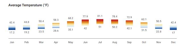 Flagstaff avg temperature graph