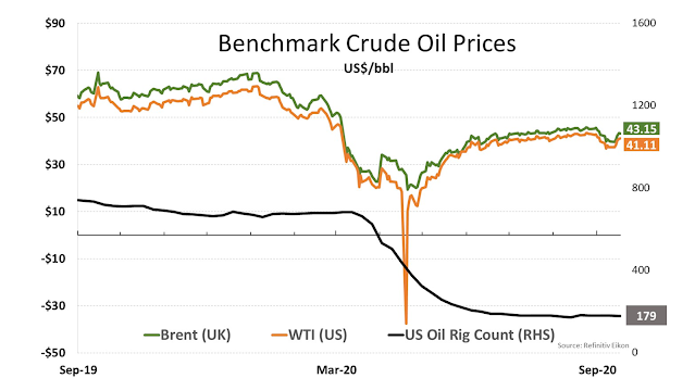Bechmark Oil Crude Prices - Sep 19, 2020