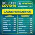 Covid 19: Alagoinhas Velha é o bairro com mais casos em Alagoinhas.Veja relatório completo.