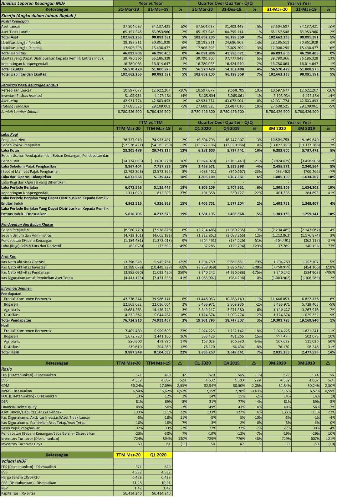 Idx Investor Indf Q1 2020 Pt Indofood Sukses Makmur Tbk Analisis Laporan Keuangan