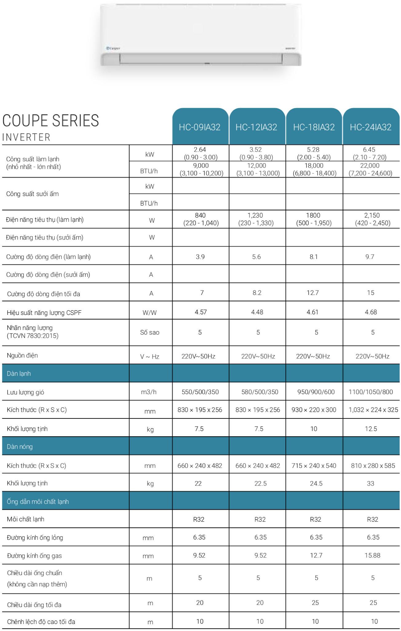 THÔNG SỐ KỸ THUẬT ĐIỀU HÒA CASPER 9000BTU INVERTER 1 CHIỀU HC-09IA32