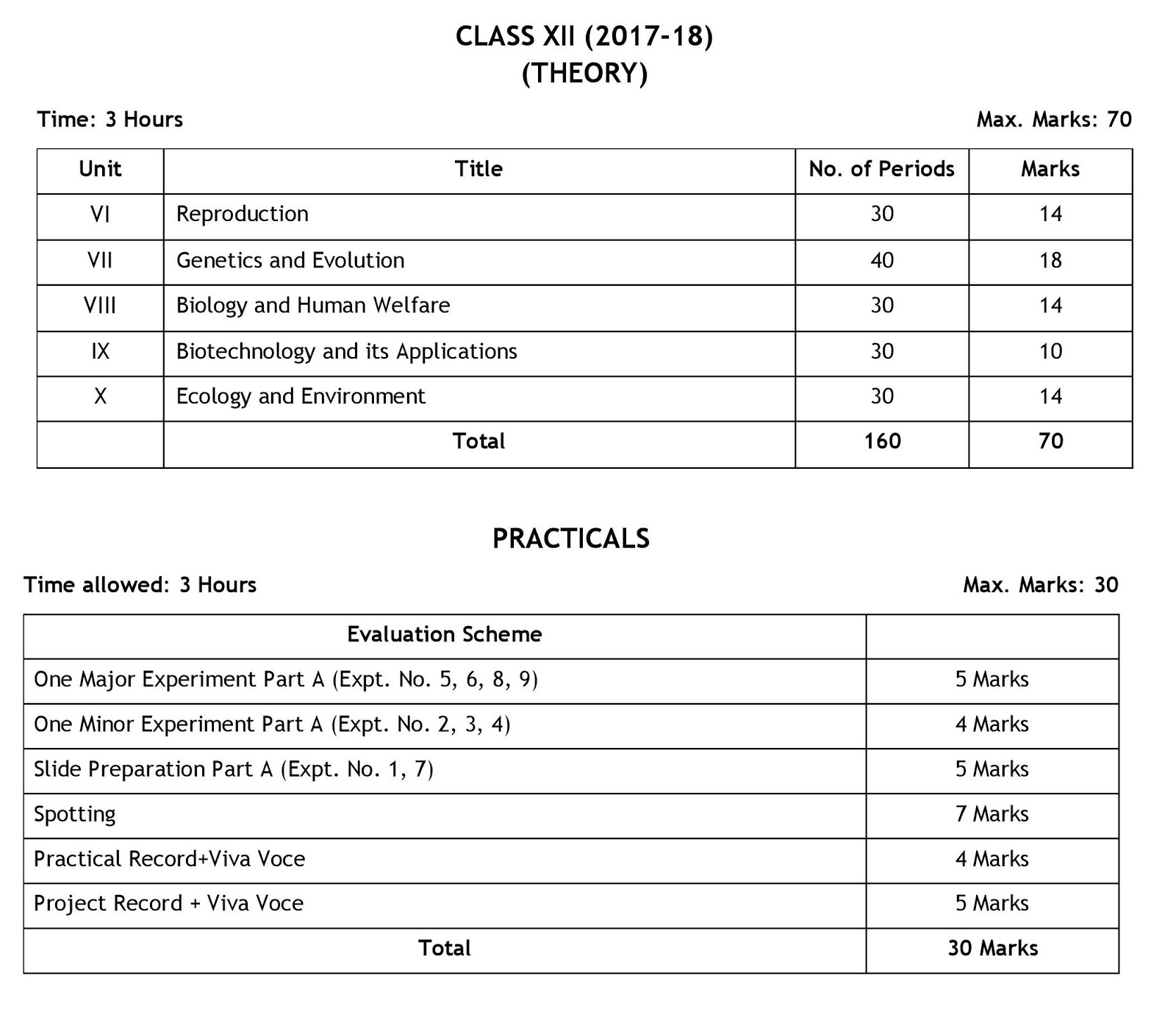 Biology class 12 Theory Question Paper design 2019