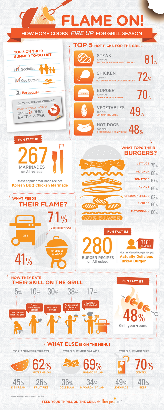 Foodista Infographic How Home Cooks Fire Up For Grill