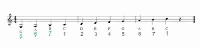gambar tangga nada c notasi balok