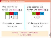 http://www.ceipjuanherreraalcausa.es/Recursosdidacticos/ANAYA%20DIGITAL/TERCERO/Matematicas/01_016nn_ani/