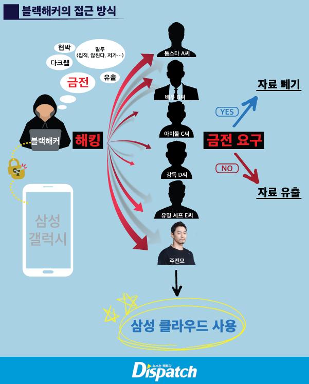 Galaxy telefonların hacklenmesiyle oyuncular ve idoller şantaja maruz kalabilir