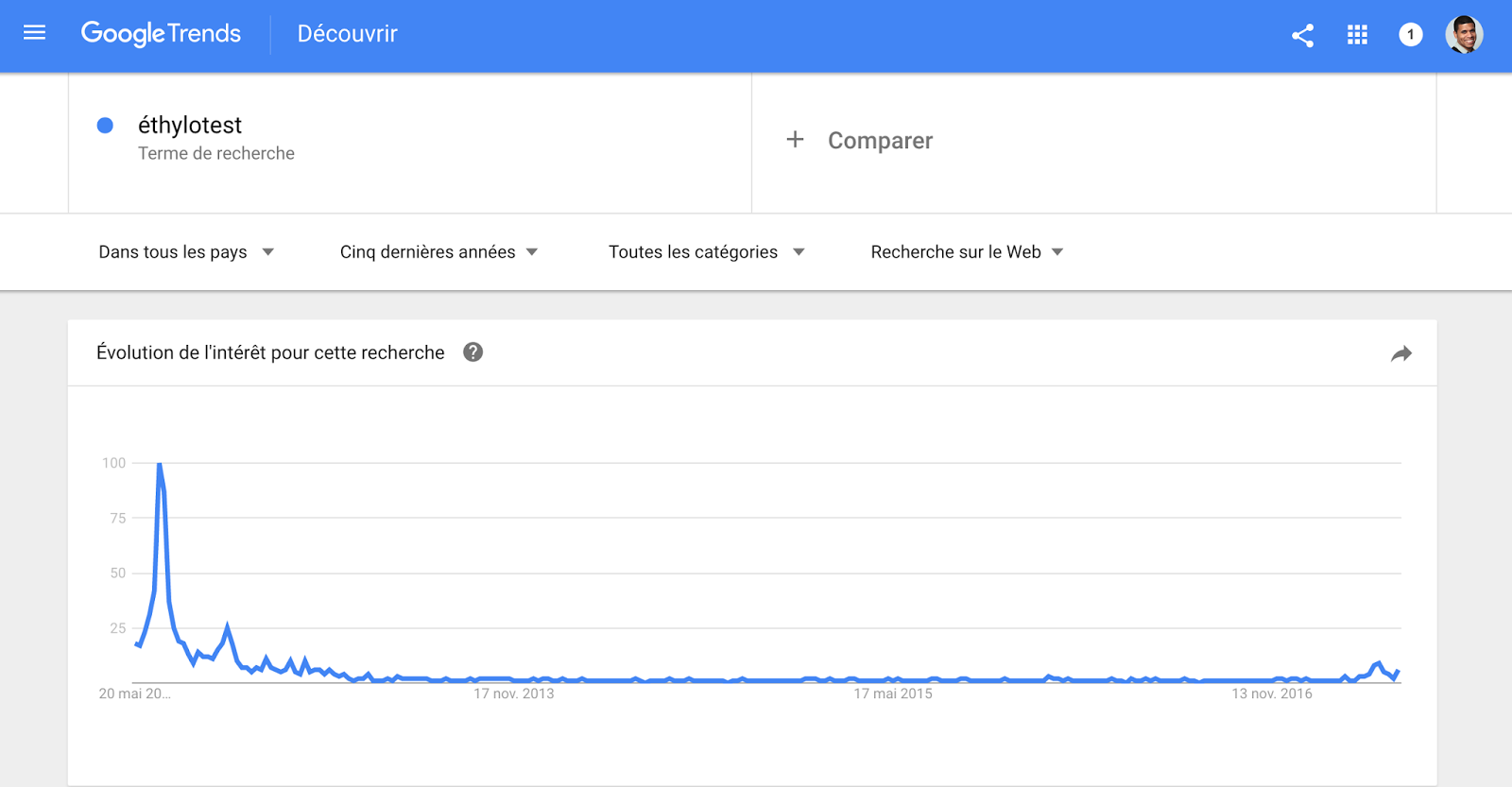 Détecter les produits populaires sur Amazon grâce à Google Trends