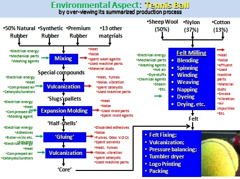Sekitar synergy sdn bhd iso14001 environmental aspect for Environmental aspects register template