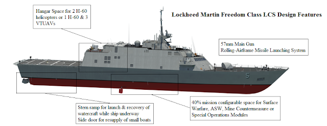 Image Attribute: Lockheed Martin Freedom-class LCS Design Features