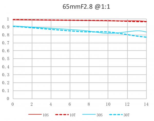 MTF-график объектива Laowa 65mm f/2.8 2x Ultra Macro APO