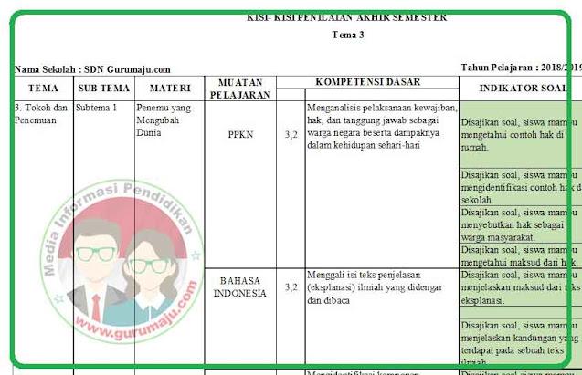 Kisi-Kisi Soal UAS / PAS Kelas 6 Tema 3 Tahun 2021 / 2022