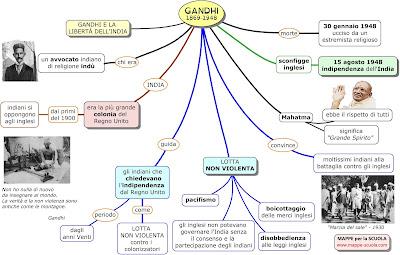 Mappe per la scuola for Scienze della comunicazione esami da sostenere