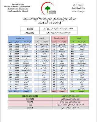 الموقف الوبائي والتلقيحي اليومي لجائحة كورونا في العراق ليوم الاحد الموافق 16 ايار 2021
