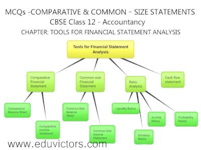 CBSE Class 12 - Accountancy - MCQs -COMPARATIVE & COMMON – SIZE STATEMENTS (#eduvictors)(#class12Accountancy)