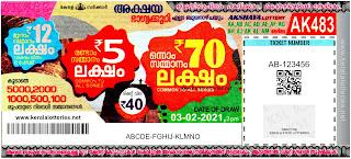 Kerala Lottery Results: 03-02-2021 Akshaya AK-483 Lottery Result