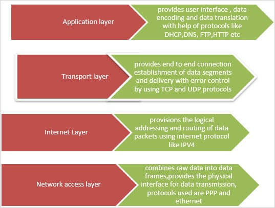What is TCP/IP Model ? - Networking Sphere