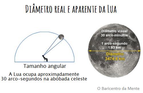 Diâmetro real e aparente da Lua