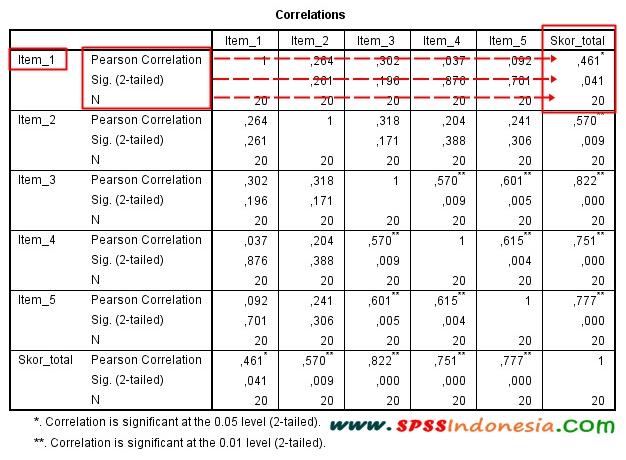 Cara Membaca Nilai r Tabel dalam Uji Validitas Pearson