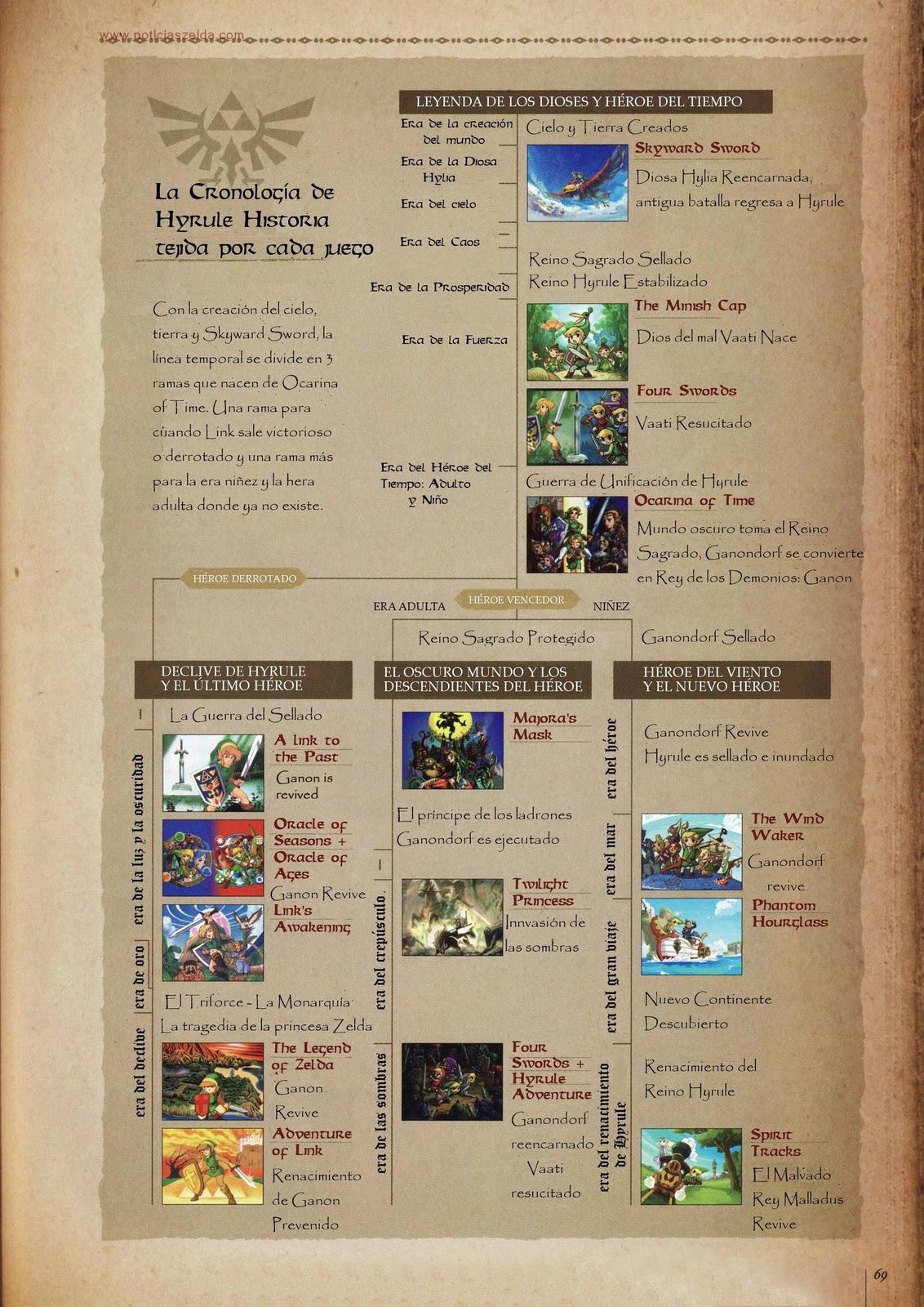 Hyrule Historia Cronologia Nintenderos Com Nintendo Switch Y 3ds