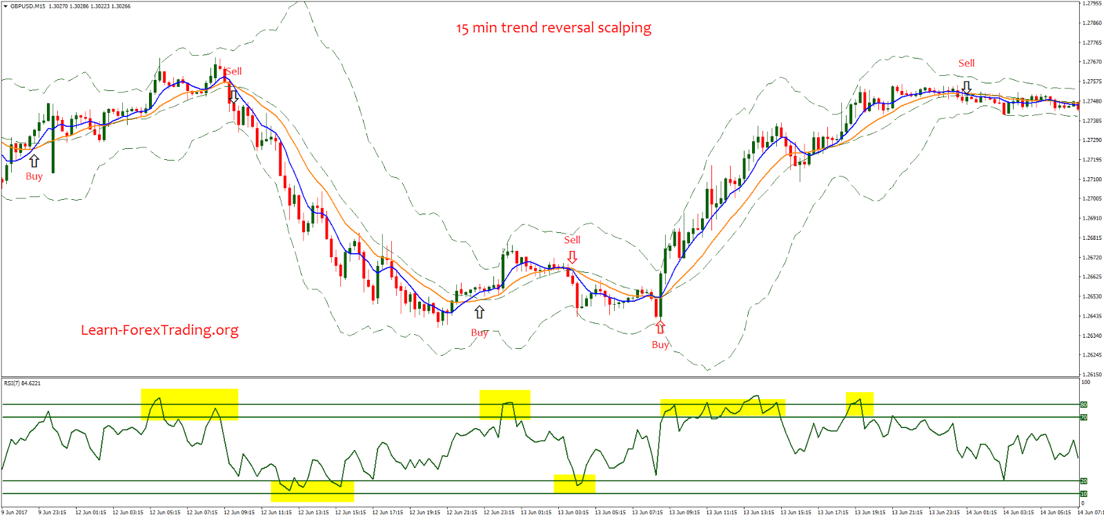 Forex trend reversal scalping fii investment in india rbi