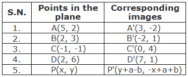 Table of points and their corresponding images under the rotation through 270° about a point M(2, 1).
