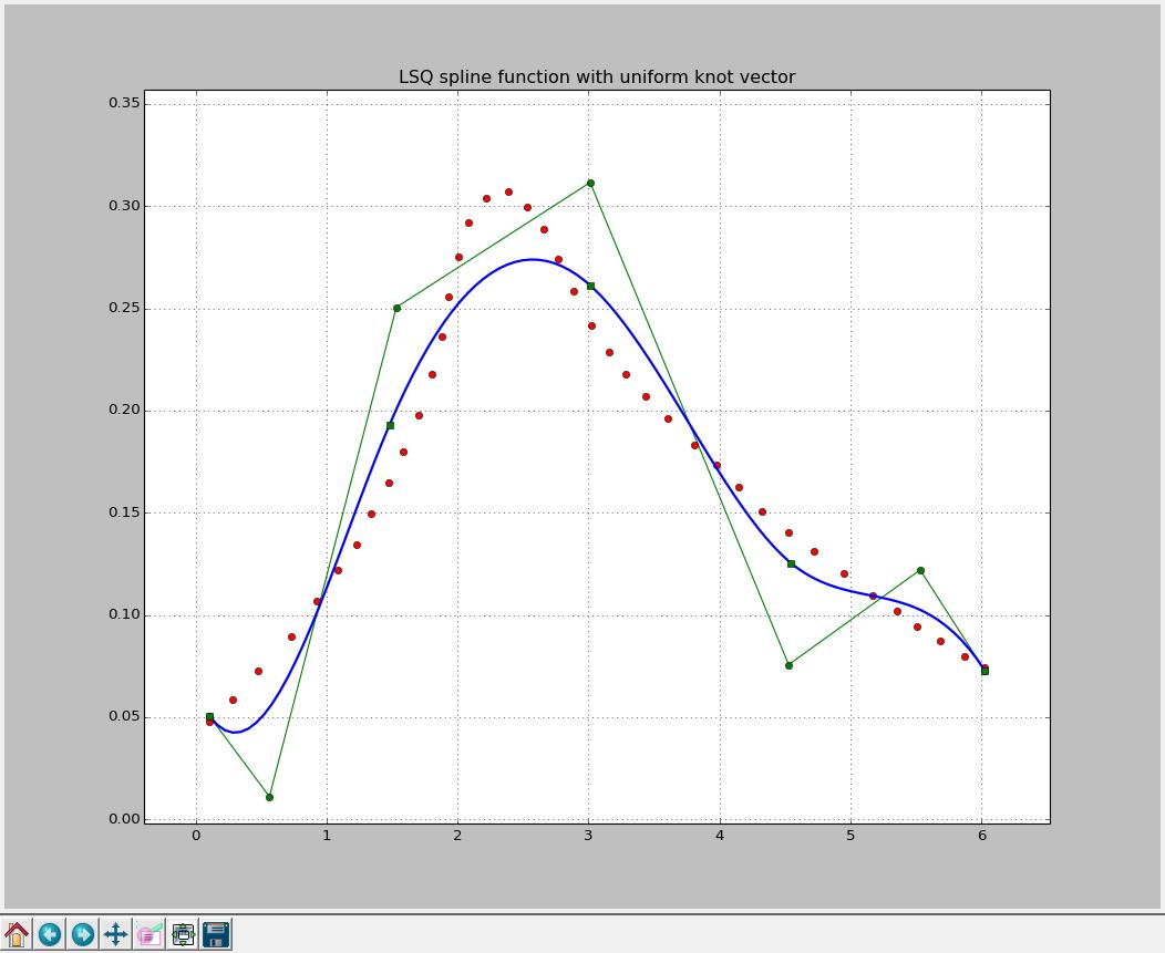 Anastasiia Tsyplia Blog: Approximation by spline functions