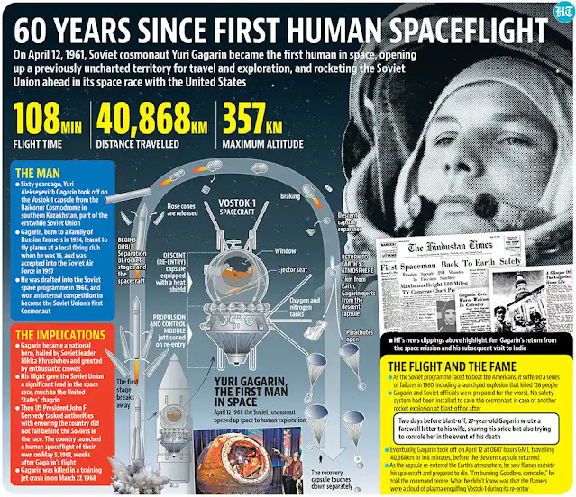 60 Years Since First Human Spaceflight | Space News