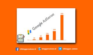 Cara Kerja Google Adsense Menentukan CPC