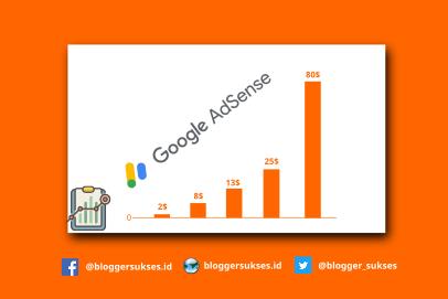 Faktor Dan Cara Kerja Google Adsense Menentukan CPC