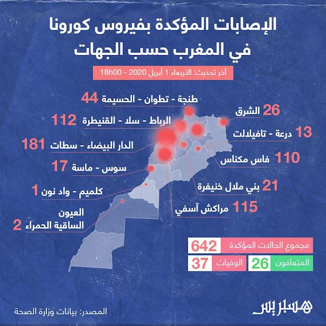 """إليكم التوزيع الجغرافي للحالات المؤكد إصابتها بفيروس """"كورونا"""" في المغرب:"""