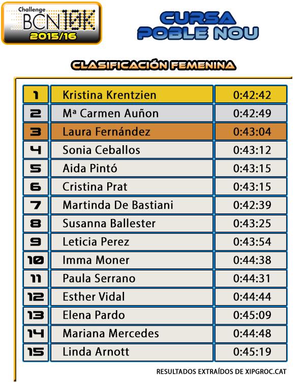Clasificación Cursa Poble Nou 2015 - Femenina