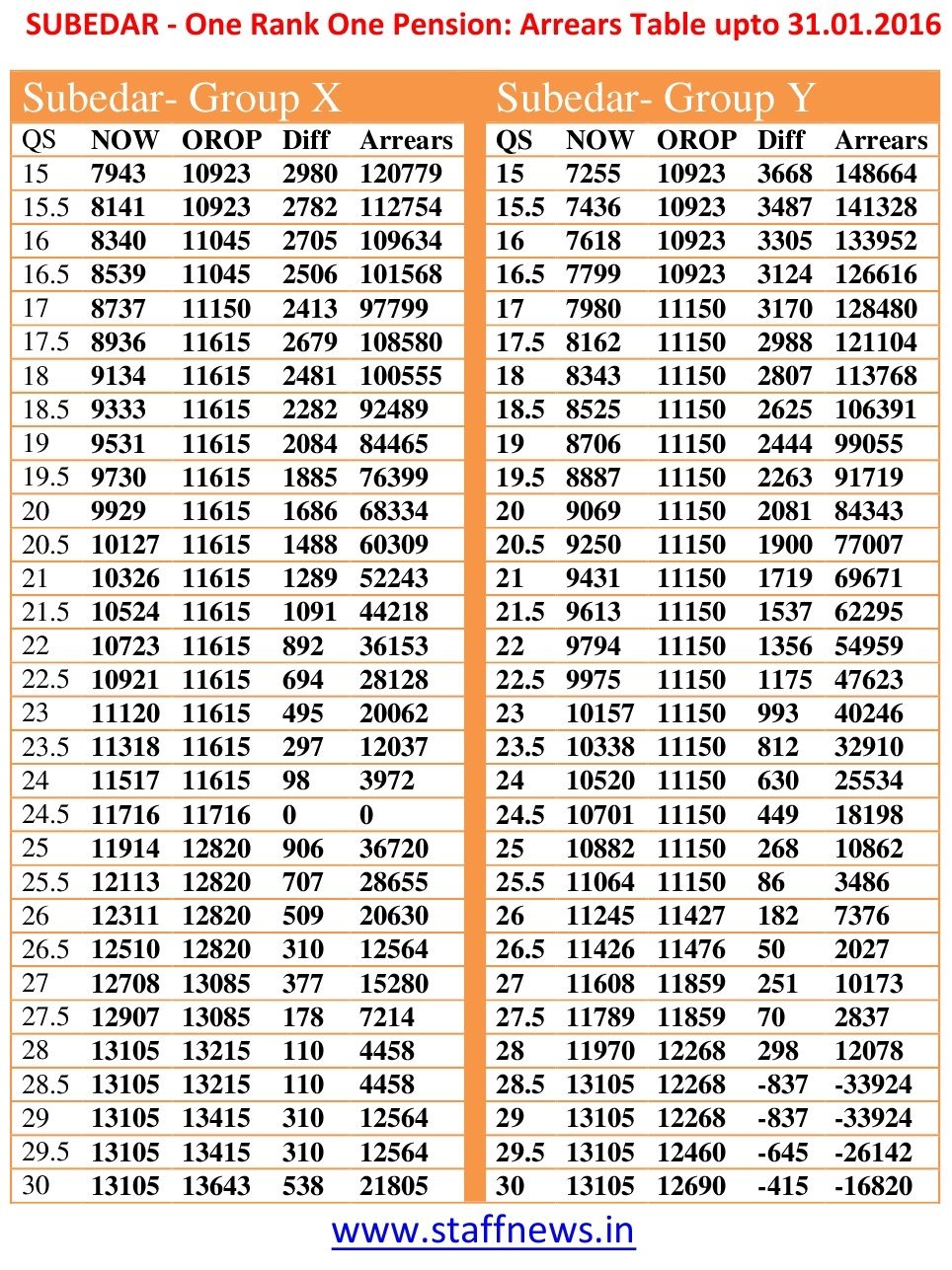 7th pay commission table army brokeasshome one rank pension arrear tables upto 31 01 2017 central gamestrikefo Image collections