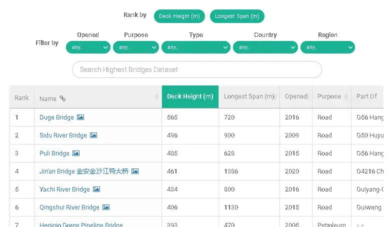 dataset of the highest bridges