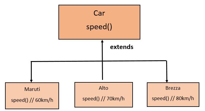 polymorphism in java