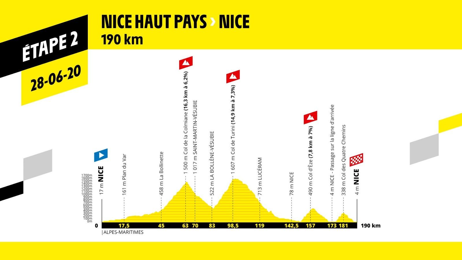 etapa 2 Tour de Francia 2020