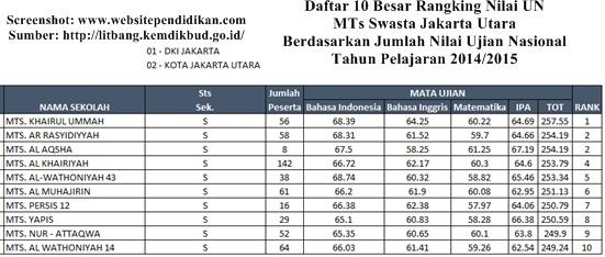 Daftar Peringkat 10 Besar MTs Swasta Terbaik dan Favorit di Jakarta Utara Berdasarkan Rangking Hasil Nilai UN 2015