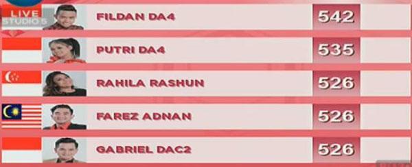 nilai DA Asia 3 Top 10 Grup 1 Tadi Malam 4 Desember 2017
