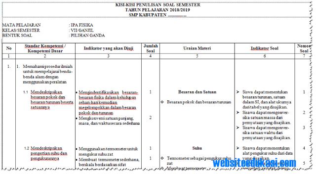 Kisi-Kisi Soal PAS/ UAS IPA Kelas 7, 8, 9 KTSP Tahun 2018/2019